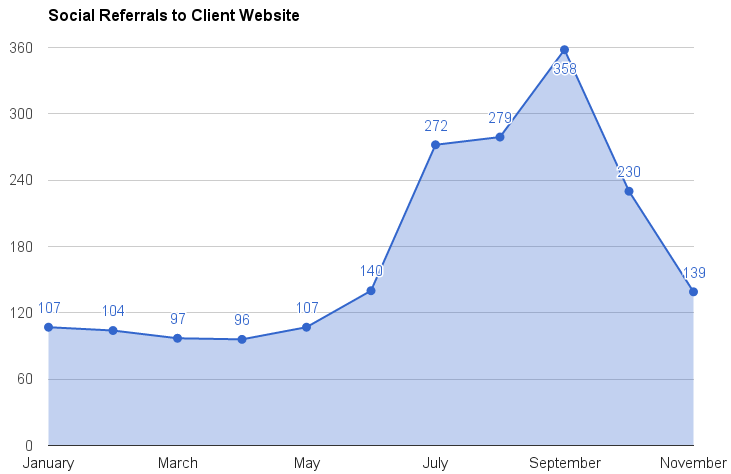 Social Referrals to Client Website | Haley Marketing Group